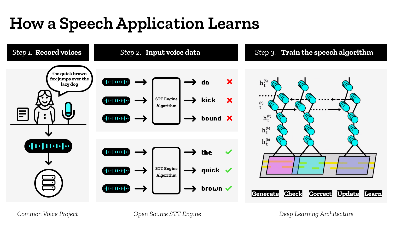 How a Speech Application Learns